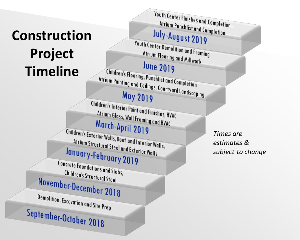Construction Project Timeline First United Methodist Allen